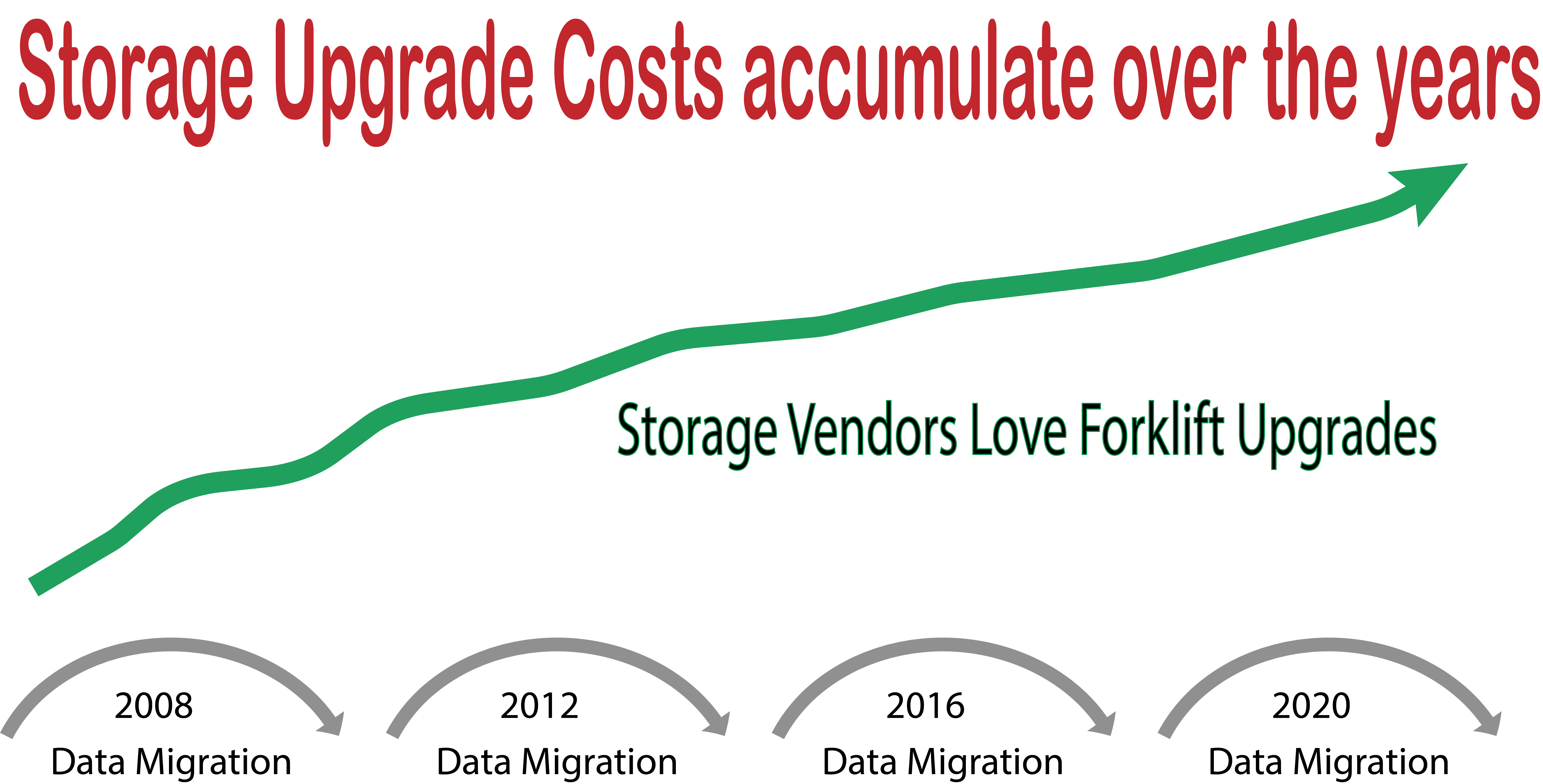 LTO Tape and Disk data migrations accumulate costs of data preservation